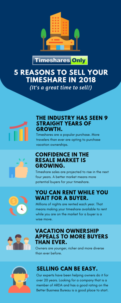 sell-timeshare-infographic