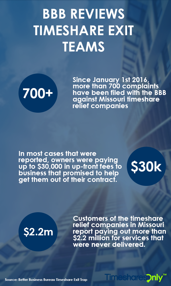 BBB-Timeshare-Exit-Trap-Infographic