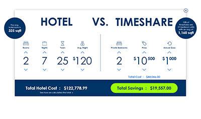 Timeshare Cost Calculator