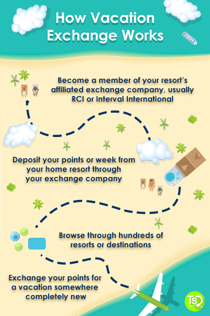 How vacation exchange works infographic